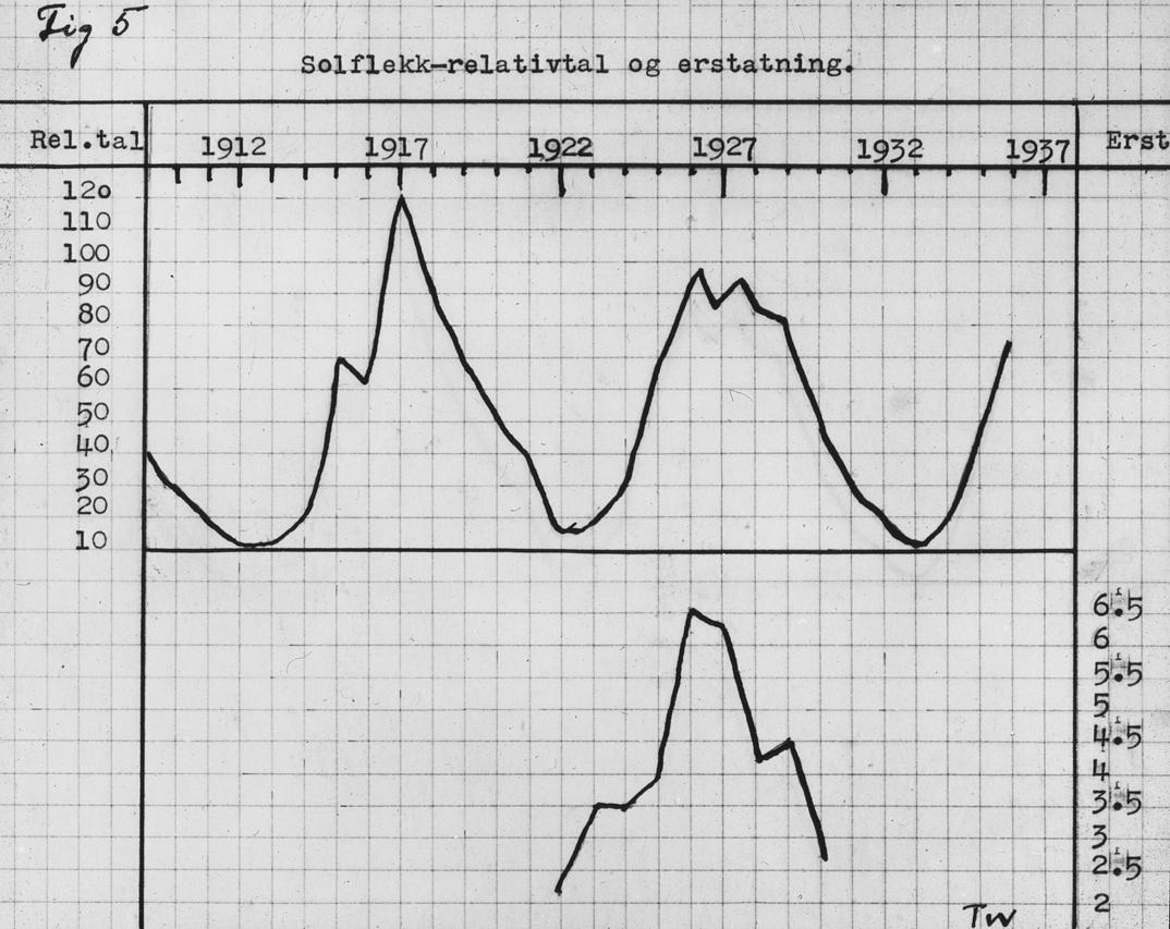 """Avfotografert skjema merket """"Solflekk-relativtall og erstatninger"""" for årene 1912-1937."""